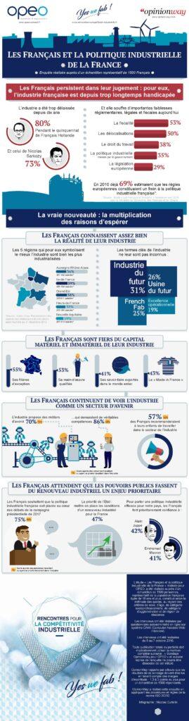 Opeo-Sondage-Francais-industrie-150dpi Les Français veulent croire dans leur industrie